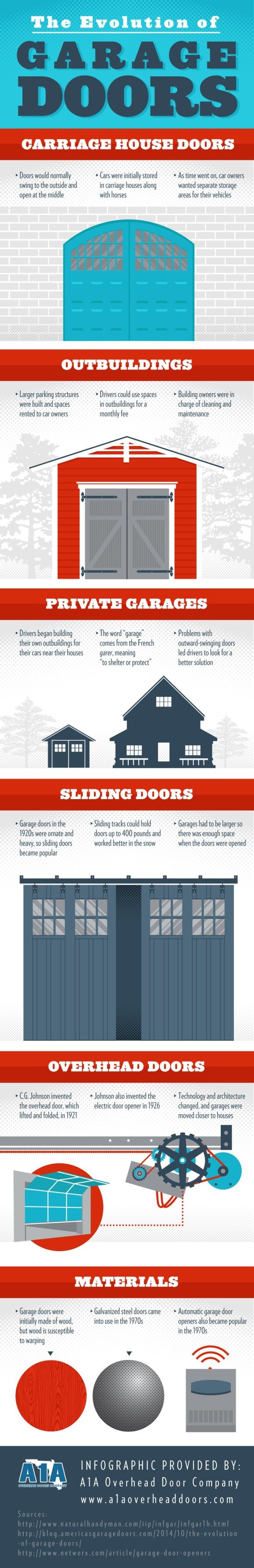 The Evolution Of Garage Doors Infographic